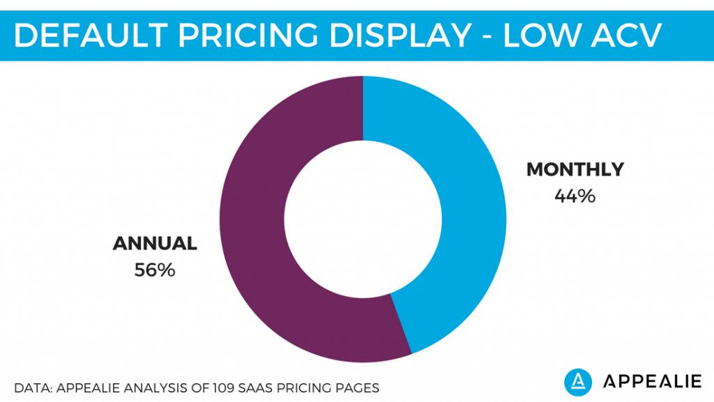 SaaS Pricing Page Low ACV