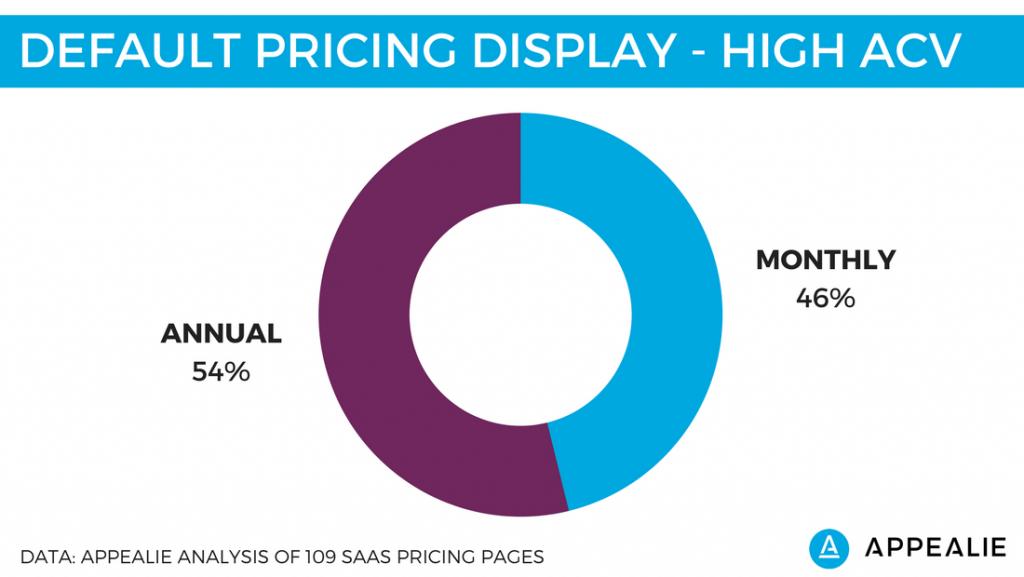 SaaS Pricing Page Higher ACV