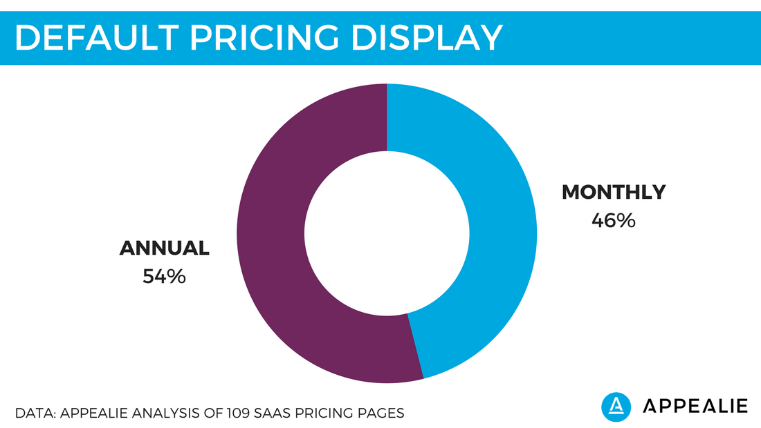 Saas Pricing Page Show Annual Or Monthly