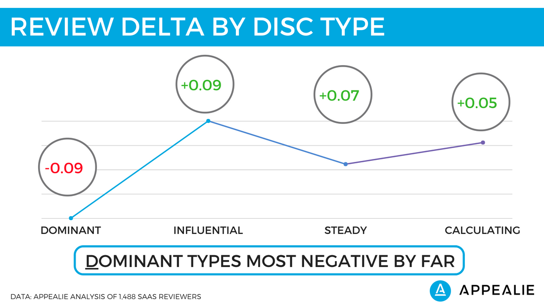 Engage The Right DISC Personality To Boost Your SaaS Reviews