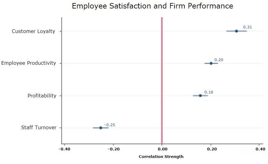 Correlation between employee satisfaction and firm performance