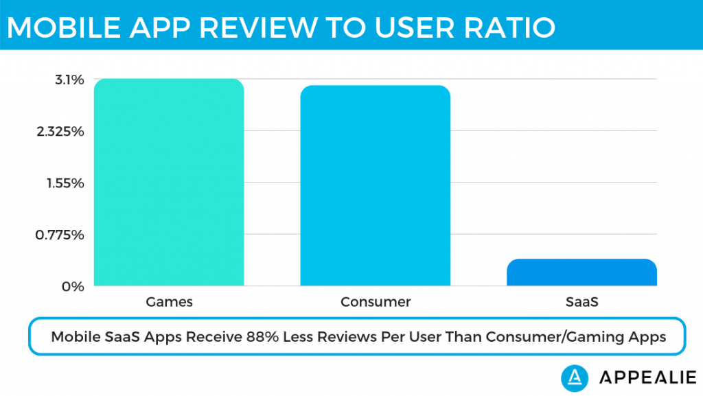 Percent of users leaving a review on SaaS mobile apps vs. mobile games vs. mobile consumer apps