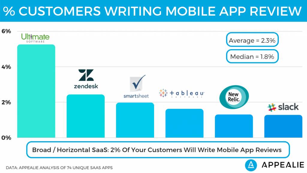 Percent of customers writing a review on broad / horizontal SaaS mobile apps