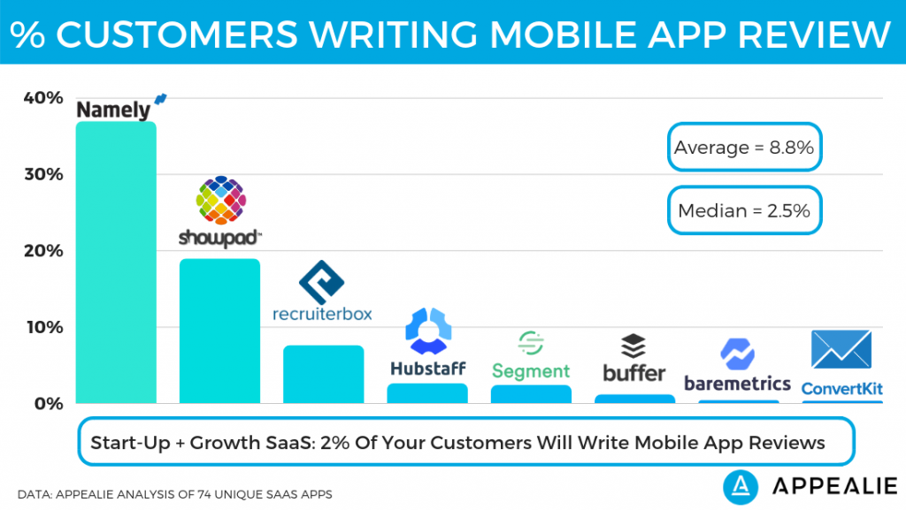 Percent of customers writing a review on start-up and growth SaaS mobile apps