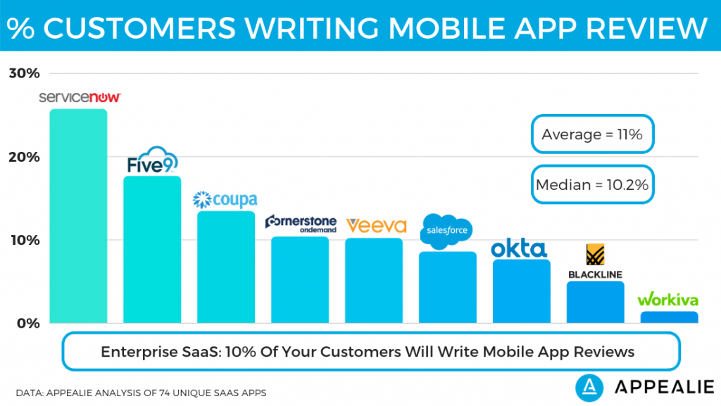 Percent of customers writing a review on enterprise SaaS apps