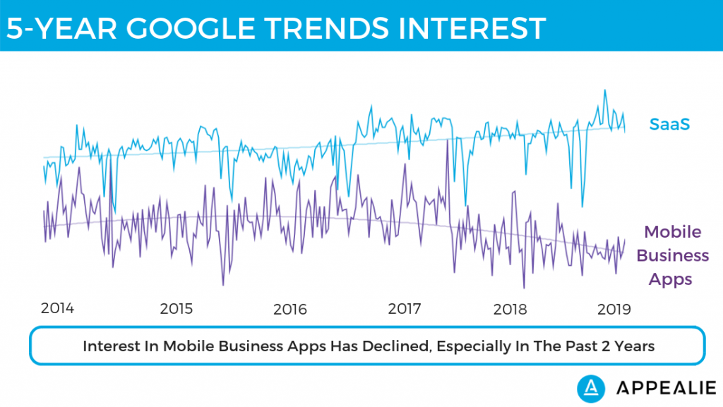 Google Trends: interest in mobile business apps declining